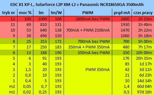 http://krypton.pl/X1/extended_3.0_HE_XM-L2_NCR18650GA_parametry.png